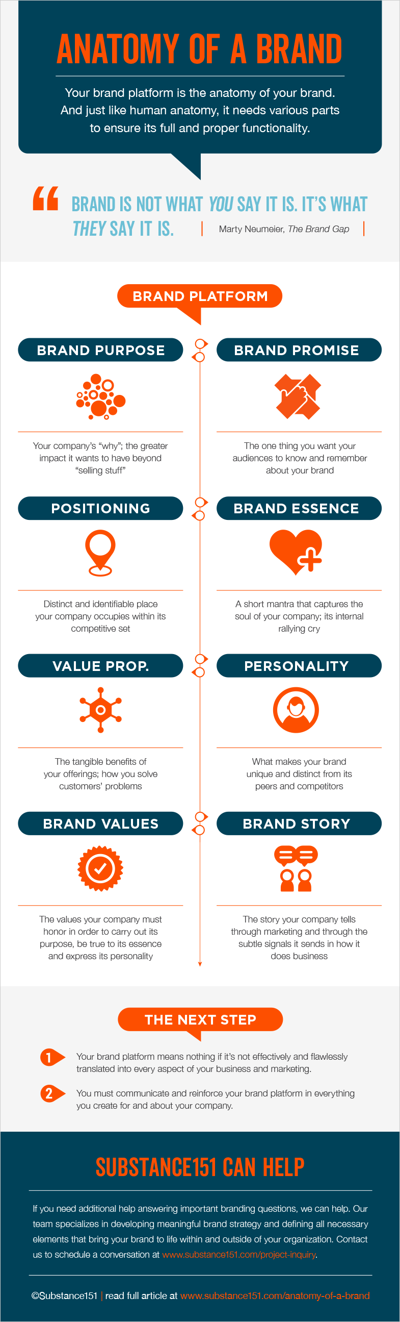 Anatomy of a Brand Infographic