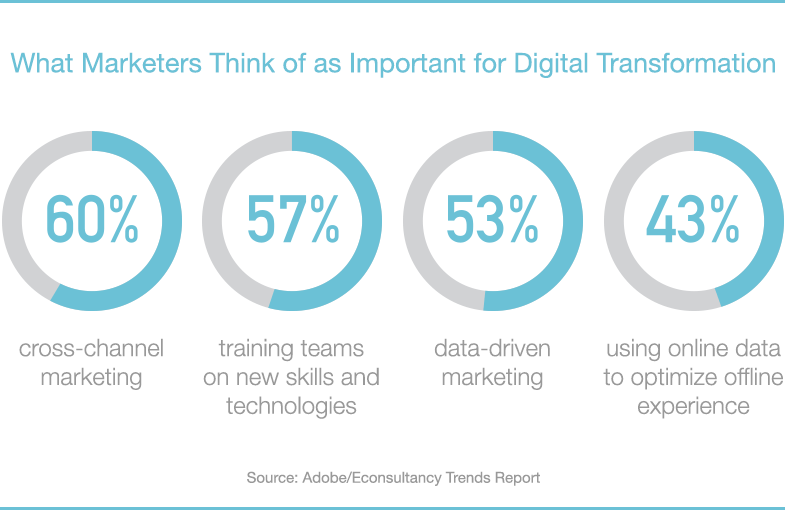 digital transformation marketing data