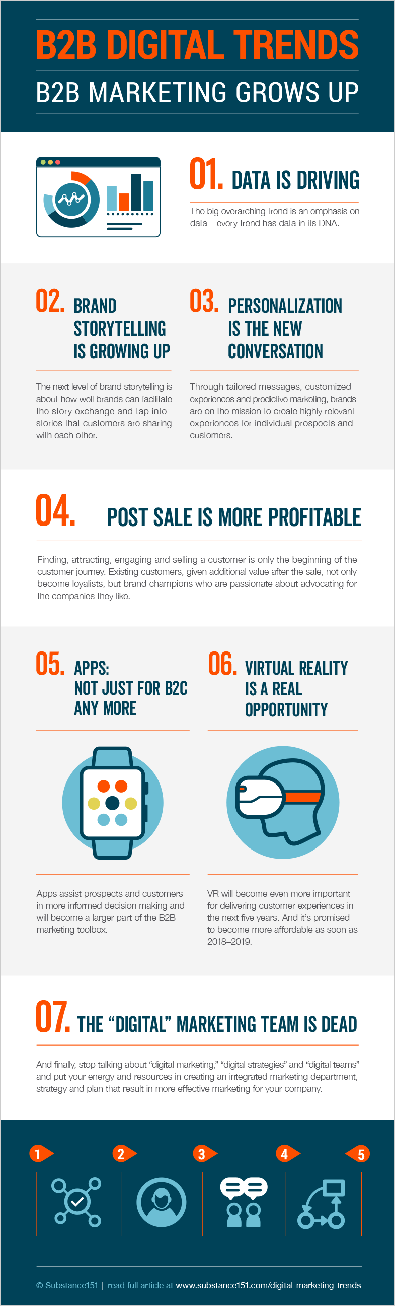 B2B digital marketing trends infographic