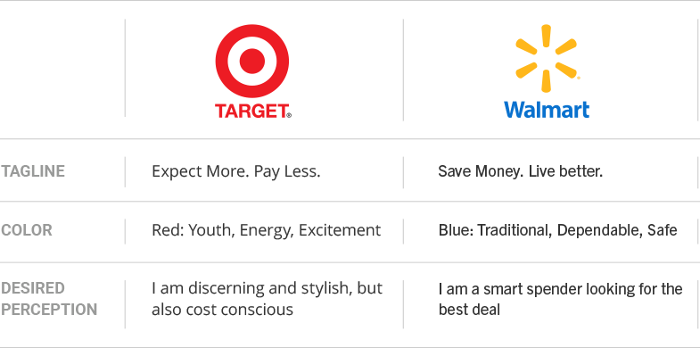 Brand Personality Target and Walmart