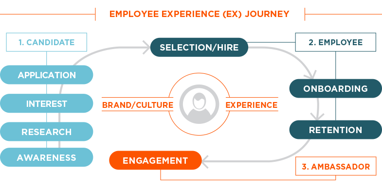 employee experience EX journey