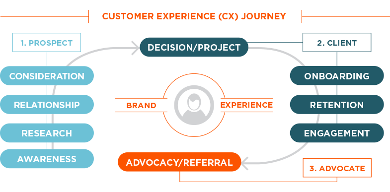 customer experience CX journey